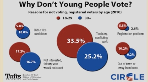 It's easy to make excuses, but as a citizen I think we exercise our right to vote, even when we're young